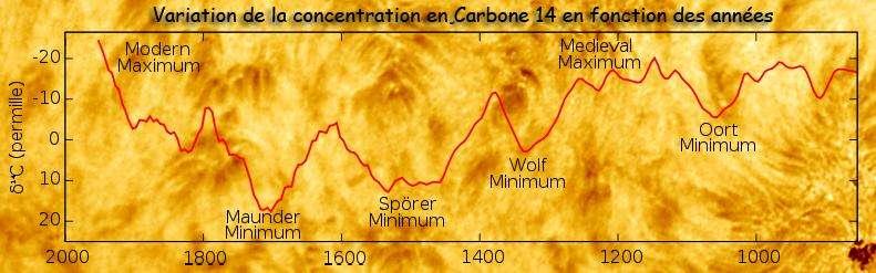 ActiviteSolaire VariationCarbone14