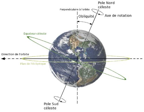 Obliquite plan ecliptique