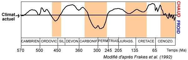 climat evolution