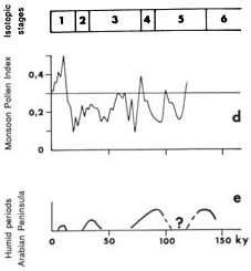 correlations paleoclimatiques de