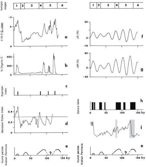 correlations paleoclimatiquesb