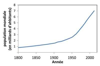 demographie mondiale 1800 2010