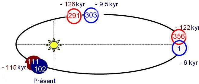 precession holocene eemien