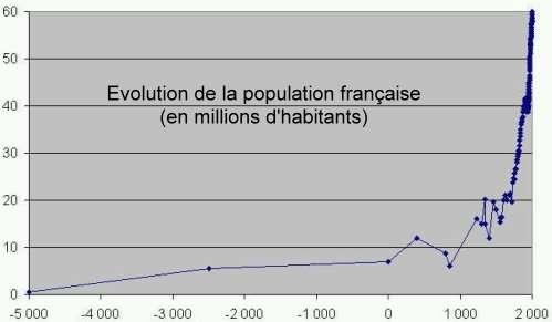 HistoirePopulationFr