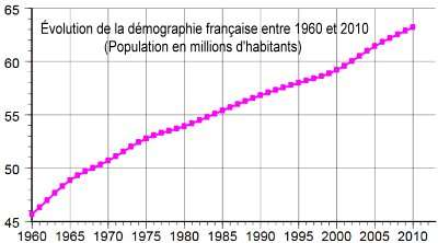 demographie 1960 2010