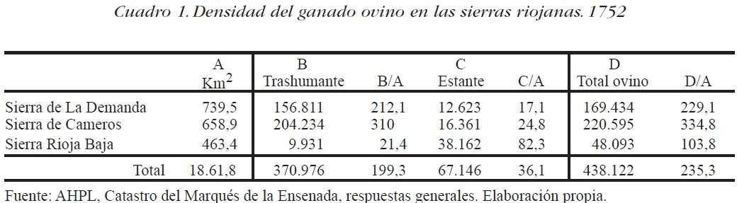 densidad ganado 1752