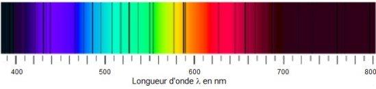 Spectre solaire