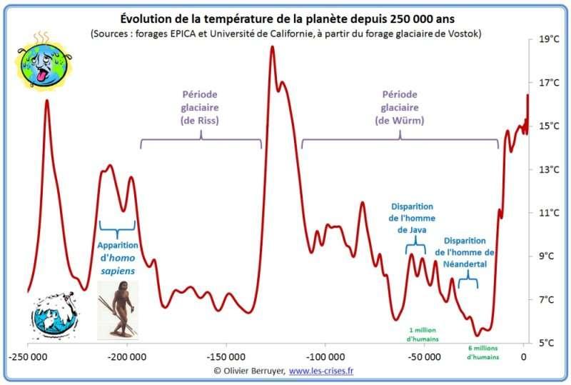 hemisphere nord temperature 250000