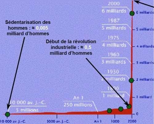 population humaine