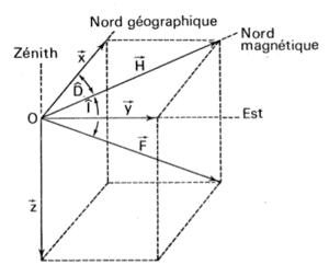 RTEmagicC Representation vectorielle du CMT.png