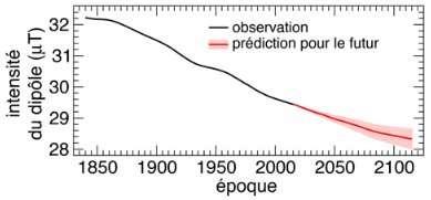 intensite dipole 1