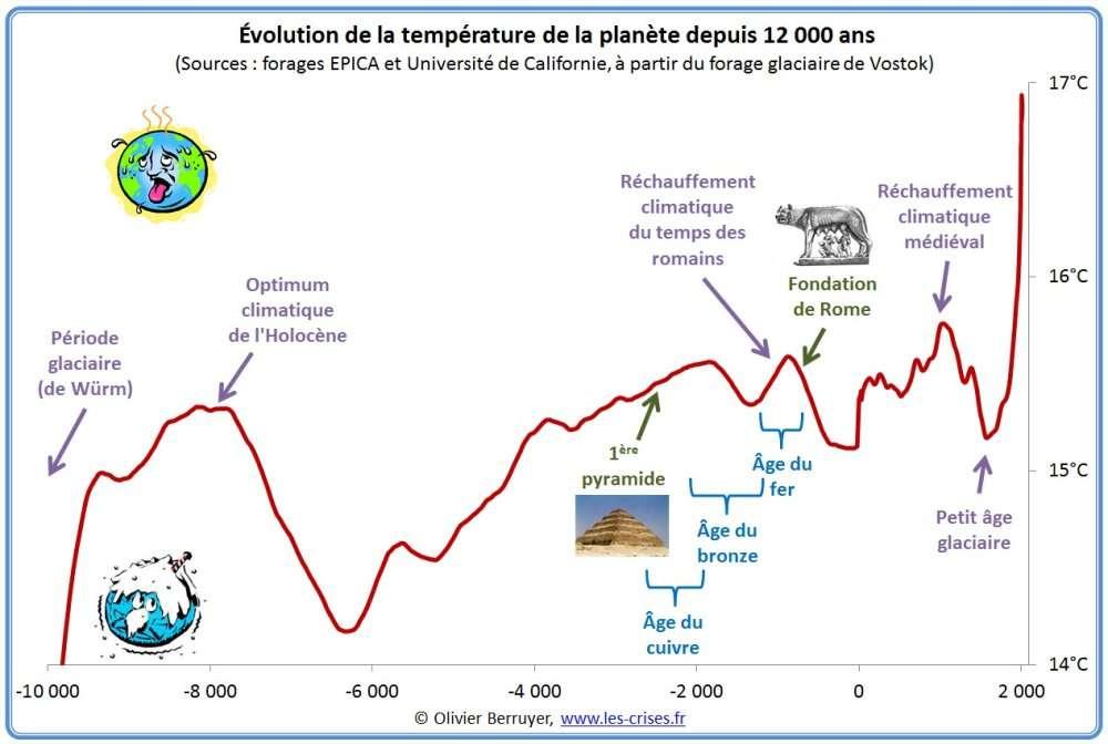 hemisphere nord temperature 12000
