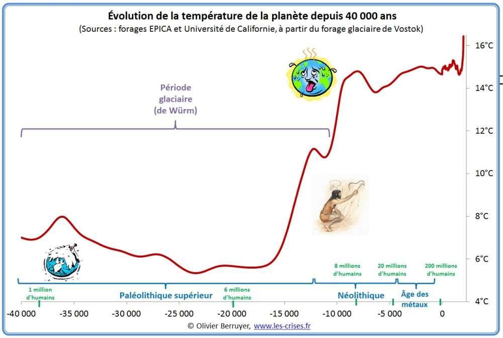 hemisphere nord temperature 40000