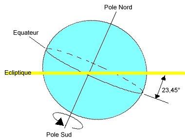 écliptique