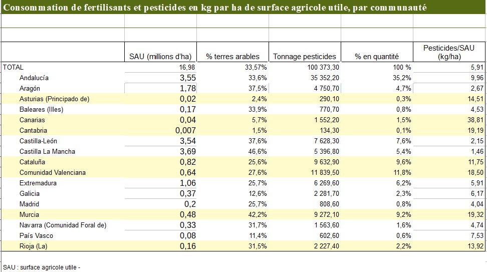 pesticides communautes 1