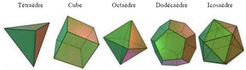 polyedres