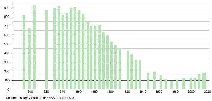 b1 cervieres population e481fc1815657de8ec9eefacabc5d7d4