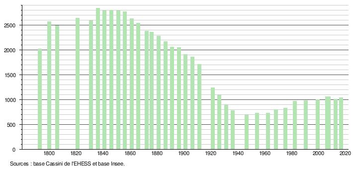 b3 demographie monetier 5071bef7c31560dafbdd7c4d342b2ca5
