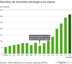 a4 japon tourisme stats121906