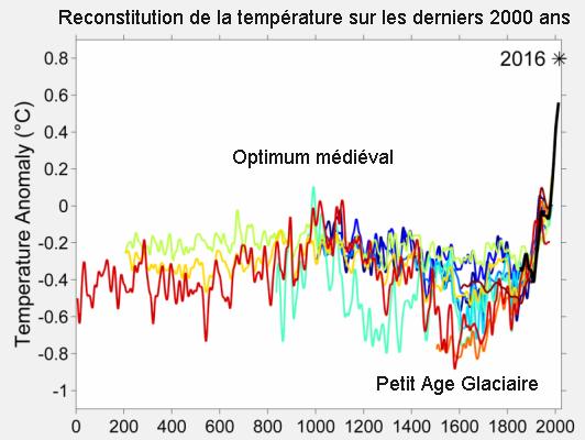 2000 Year Temperature Comparison 1