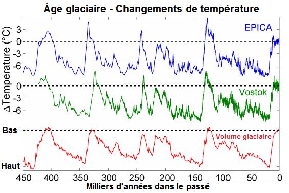 Temperatures âge glaciaire