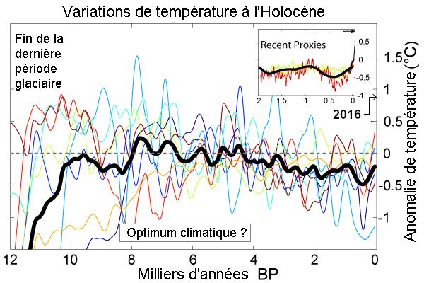 Holocene Temperature Variations 2
