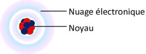 Representation de latome de carbone compose dun noyau de six neutrons et six 1