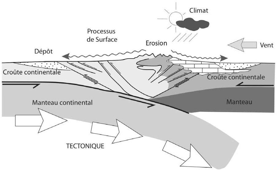 tectonique climat