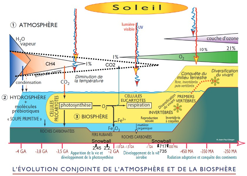 atmosphere biosphere 1